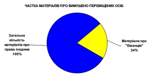 Chastka_materialiv_prava_ludiny_bighenci