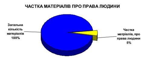 Chastka_materialiv_pravaludiny