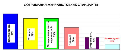 Dotrimannya_jurnalistskikh_standartiv