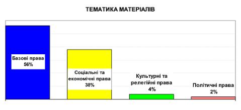 Tematyka_materialiv